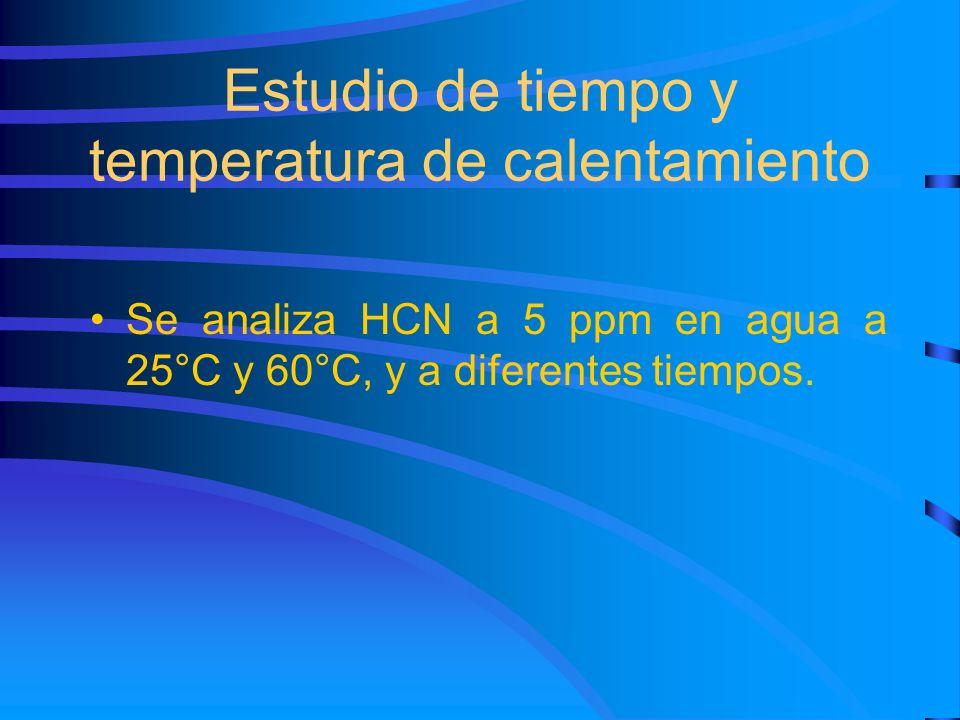 Se analiza HCN a 5 ppm en agua a 25°C y 60°C, y a diferentes tiempos. Estudio de tiempo y temperatura de calentamiento