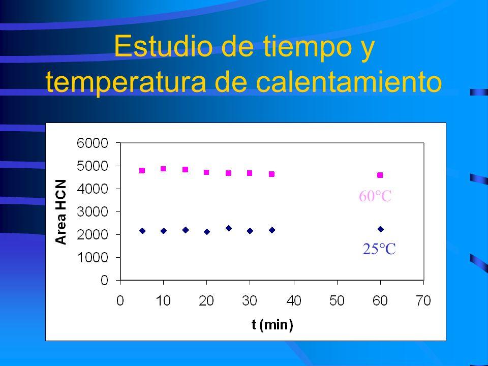 Estudio de tiempo y temperatura de calentamiento 60°C 25°C