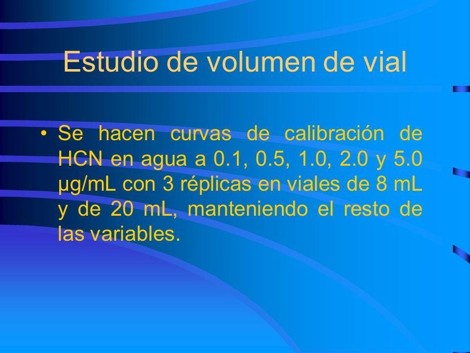 Estudio de volumen de vial Se hacen curvas de calibración de HCN en agua a 0.1, 0.5, 1.0, 2.0 y 5.0 µg/mL con 3 réplicas en viales de 8 mL y de 20 mL,