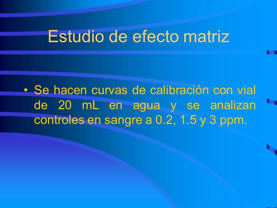 Estudio de efecto matriz Se hacen curvas de calibración con vial de 20 mL en agua y se analizan controles en sangre a 0.2, 1.5 y 3 ppm.