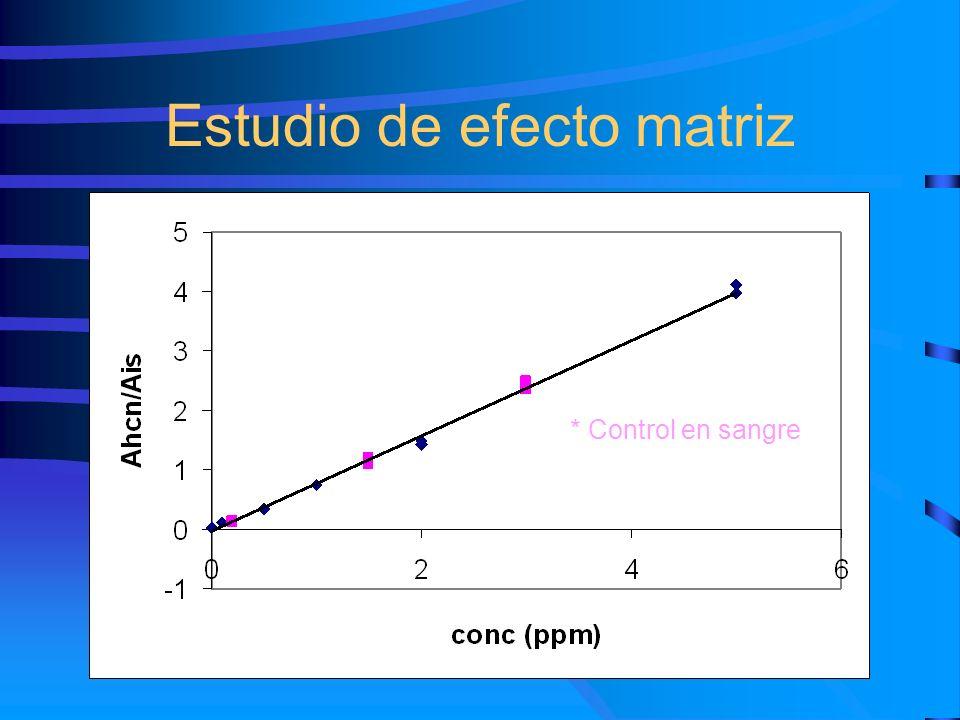 Estudio de efecto matriz * Control en sangre