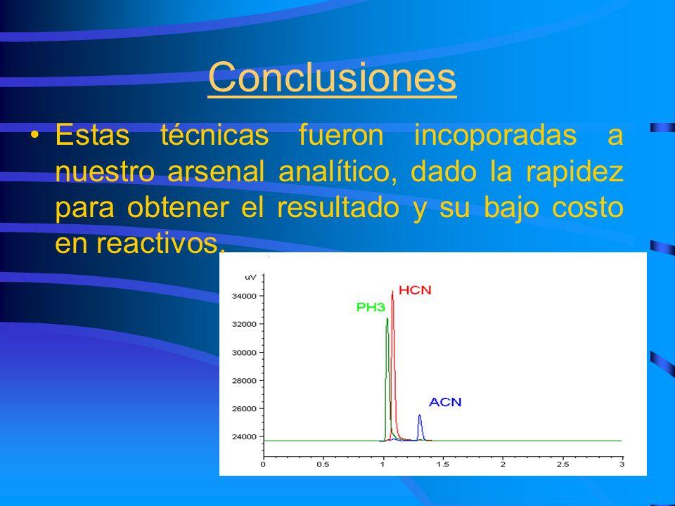 Conclusiones Estas técnicas fueron incoporadas a nuestro arsenal analítico, dado la rapidez para obtener el resultado y su bajo costo en reactivos.
