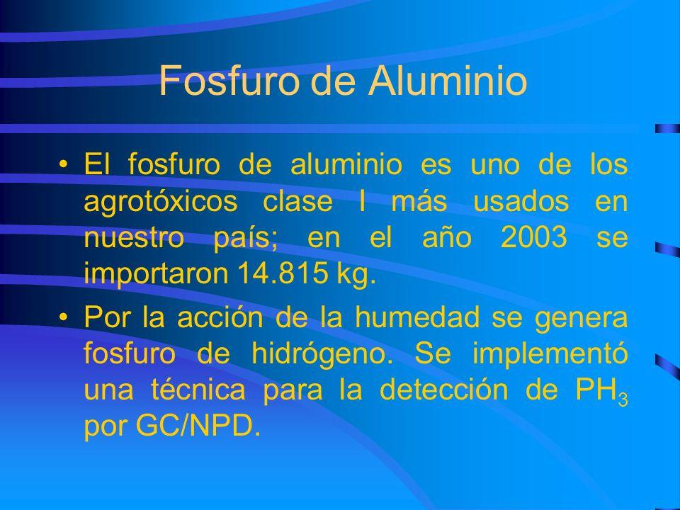 Fosfuro de Aluminio El fosfuro de aluminio es uno de los agrotóxicos clase I más usados en nuestro país; en el año 2003 se importaron 14.815 kg. Por l