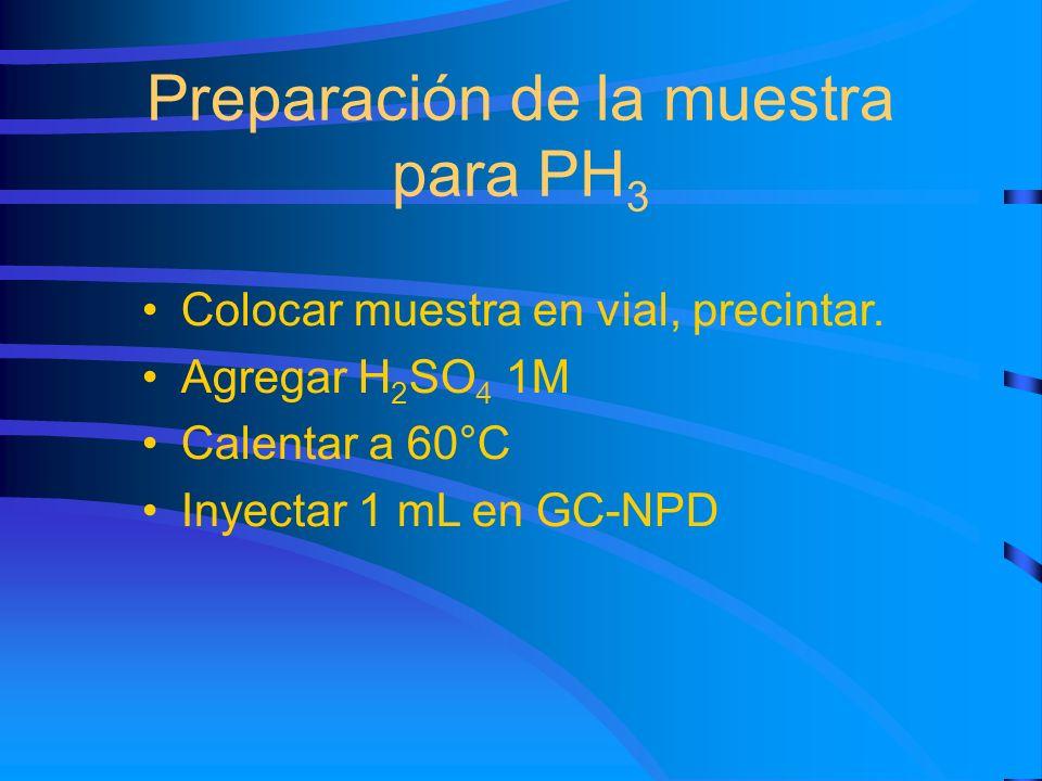 Preparación de la muestra para PH 3 Colocar muestra en vial, precintar. Agregar H 2 SO 4 1M Calentar a 60°C Inyectar 1 mL en GC-NPD