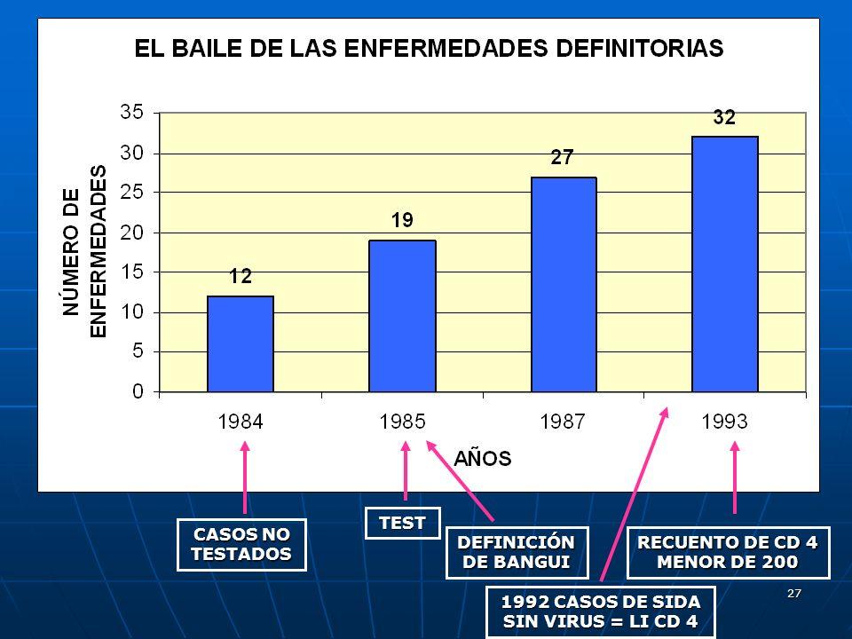 27 TEST DEFINICIÓN DE BANGUI RECUENTO DE CD 4 MENOR DE 200 1992 CASOS DE SIDA SIN VIRUS = LI CD 4 CASOS NO TESTADOS