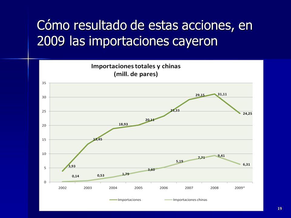 Cómo resultado de estas acciones, en 2009 las importaciones cayeron 19