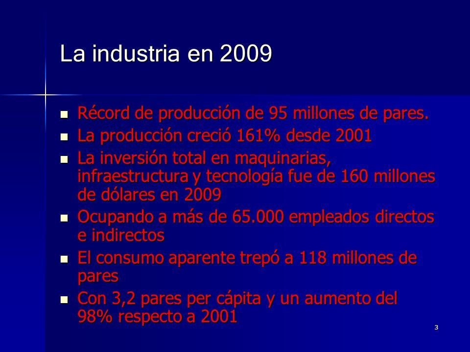 La industria en 2009 Récord de producción de 95 millones de pares. Récord de producción de 95 millones de pares. La producción creció 161% desde 2001