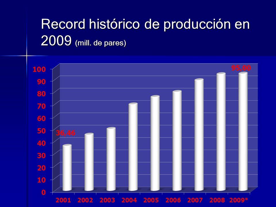 Record histórico de producción en 2009 (mill. de pares)