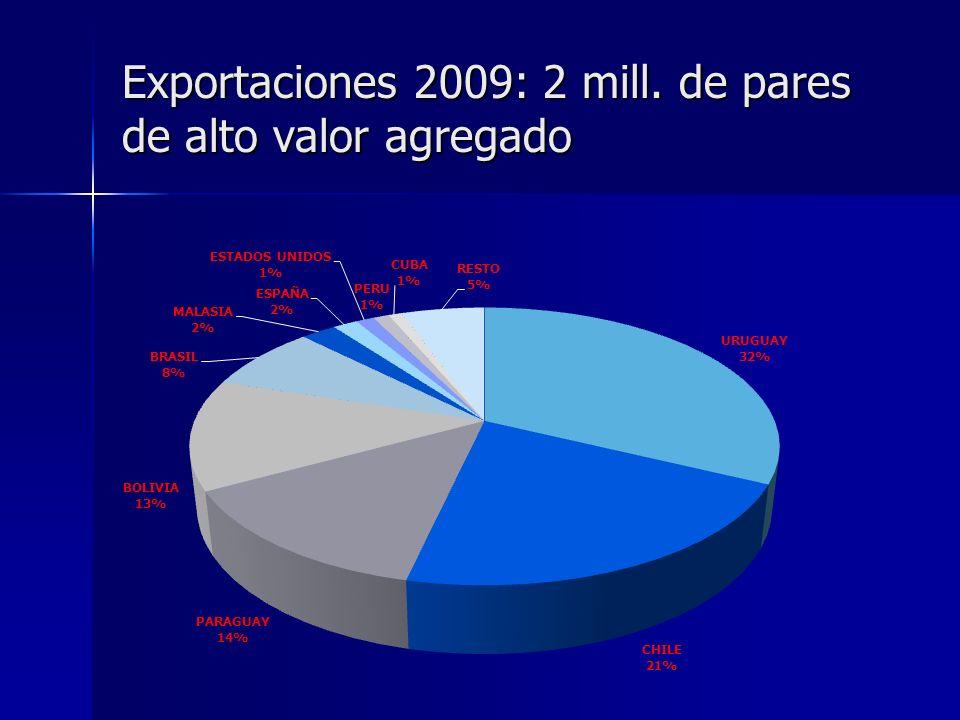 Exportaciones 2009: 2 mill. de pares de alto valor agregado