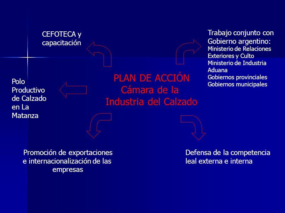 PLAN DE ACCIÓN Cámara de la Industria del Calzado Trabajo conjunto con Gobierno argentino: Ministerio de Relaciones Exteriores y Culto Ministerio de I