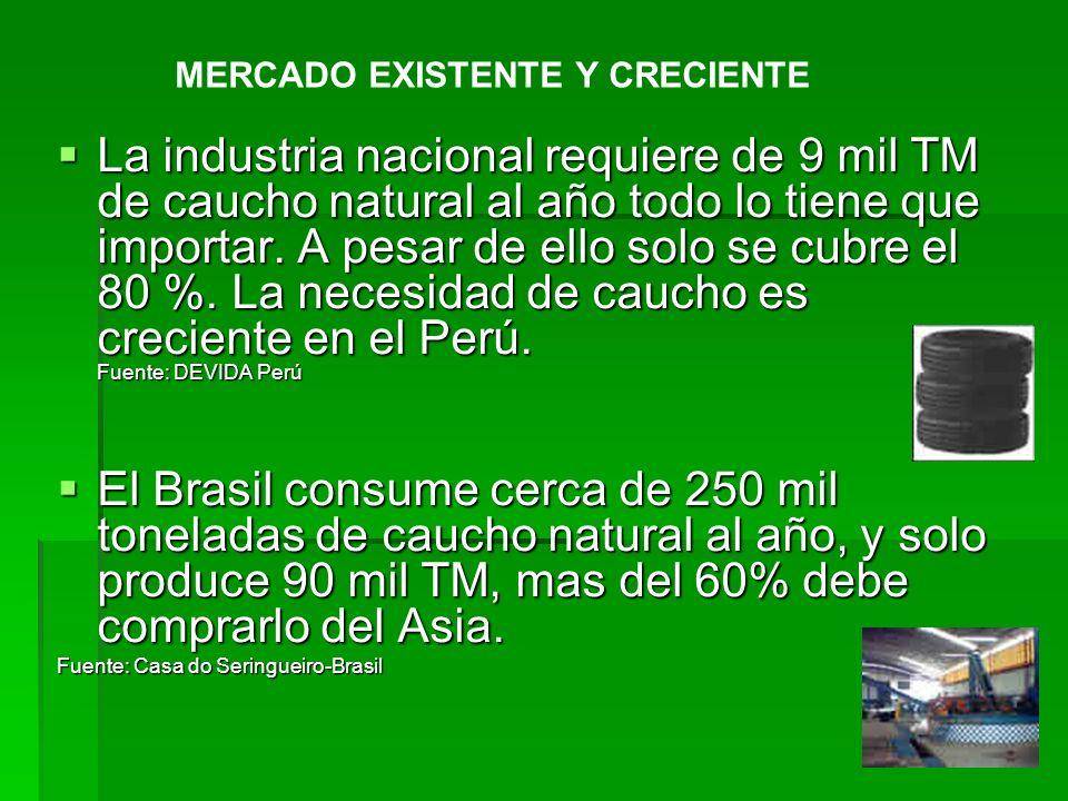 La industria nacional requiere de 9 mil TM de caucho natural al año todo lo tiene que importar. A pesar de ello solo se cubre el 80 %. La necesidad de