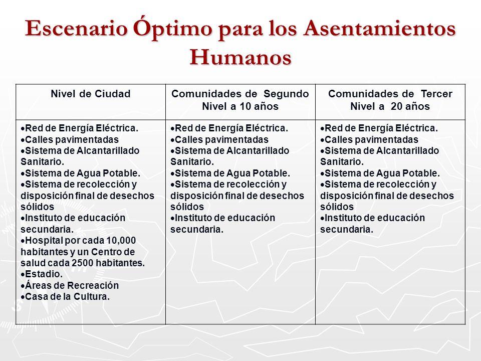 Escenario Óptimo para los Asentamientos Humanos Nivel de CiudadComunidades de Segundo Nivel a 10 años Comunidades de Tercer Nivel a 20 años Red de Ene