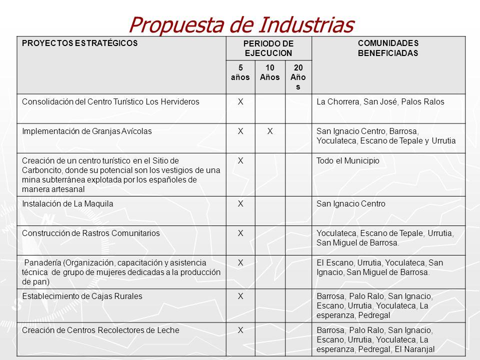 Propuesta de Industrias PROYECTOS ESTRATÉGICOSPERIODO DE EJECUCION COMUNIDADES BENEFICIADAS 5 años 10 Años 20 Año s Consolidación del Centro Turístico