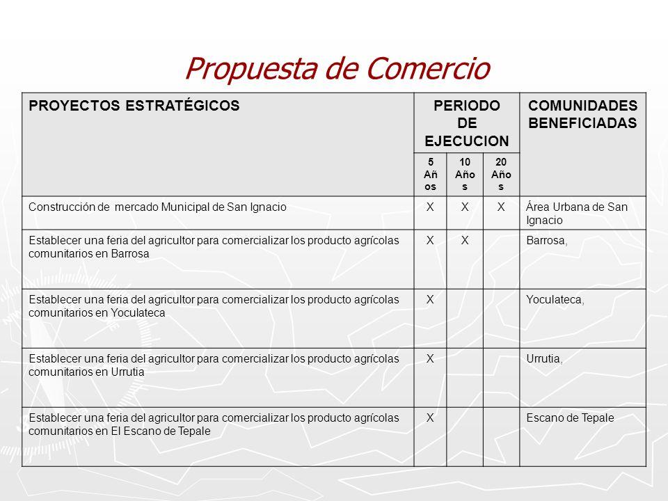 Propuesta de Comercio PROYECTOS ESTRATÉGICOSPERIODO DE EJECUCION COMUNIDADES BENEFICIADAS 5 Añ os 10 Año s 20 Año s Construcción de mercado Municipal