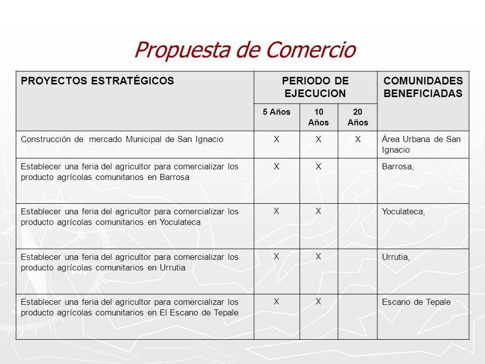 Propuesta de Comercio PROYECTOS ESTRATÉGICOSPERIODO DE EJECUCION COMUNIDADES BENEFICIADAS 5 Años10 Años 20 Años Construcción de mercado Municipal de S