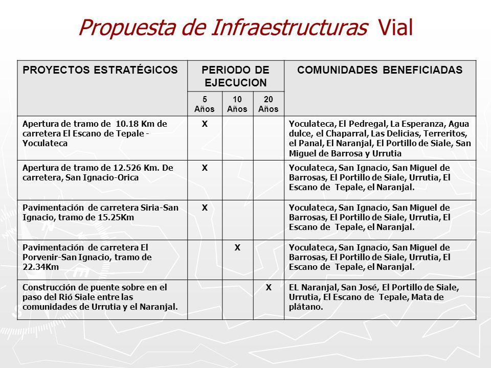 Propuesta de Infraestructuras Vial PROYECTOS ESTRATÉGICOSPERIODO DE EJECUCION COMUNIDADES BENEFICIADAS 5 Años 10 Años 20 Años Apertura de tramo de 10.