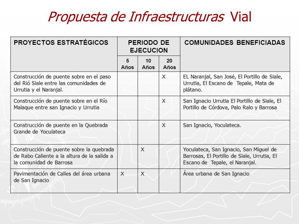 Propuesta de Infraestructuras Vial PROYECTOS ESTRATÉGICOSPERIODO DE EJECUCION COMUNIDADES BENEFICIADAS 5 Años 10 Años 20 Años Construcción de puente sobre en el paso del Rió Siale entre las comunidades de Urrutia y el Naranjal.