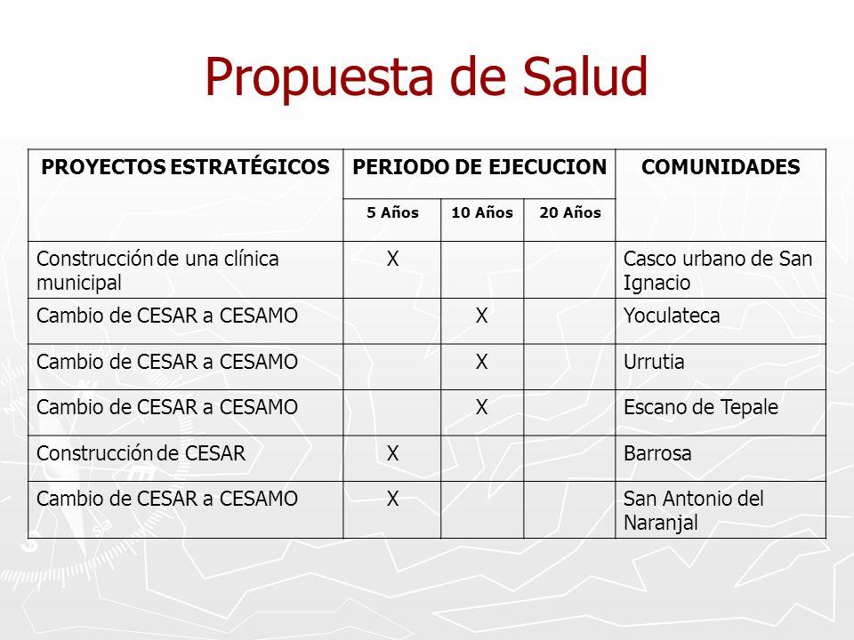 Propuesta de Salud PROYECTOS ESTRATÉGICOSPERIODO DE EJECUCIONCOMUNIDADES 5 Años10 Años20 Años Construcción de una clínica municipal XCasco urbano de S