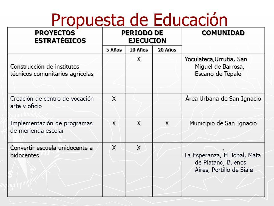 Propuesta de Educación PROYECTOS ESTRATÉGICOS PERIODO DE EJECUCION COMUNIDAD 5 Años 10 Años 20 Años Construcción de institutos técnicos comunitarios a