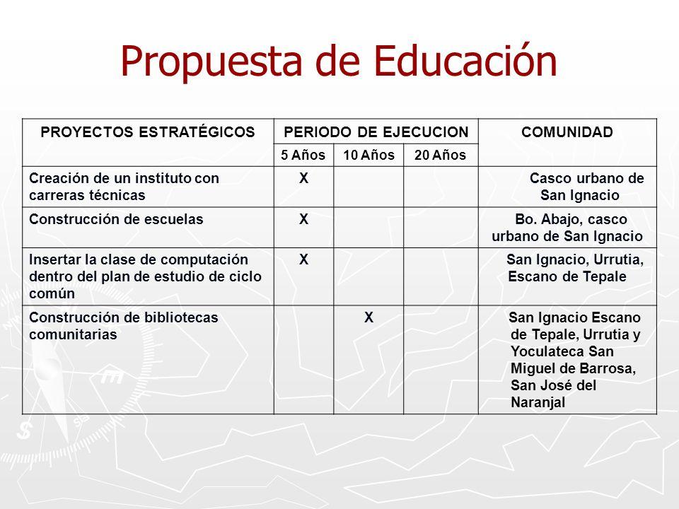 Propuesta de Educación PROYECTOS ESTRATÉGICOSPERIODO DE EJECUCIONCOMUNIDAD 5 Años10 Años20 Años Creación de un instituto con carreras técnicas X Casco urbano de San Ignacio Construcción de escuelasX Bo.