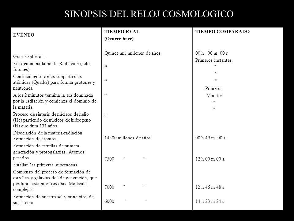 12 00 9 3 6 15 18 21 24 RELOJ COSMOLOGICO 20:00 Termina formación de la atmósfera