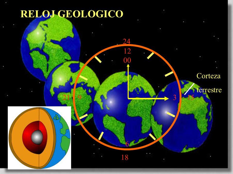 12 00 9 3 6 15 18 21 24 RELOJ GEOLOGICO Corteza terrestre