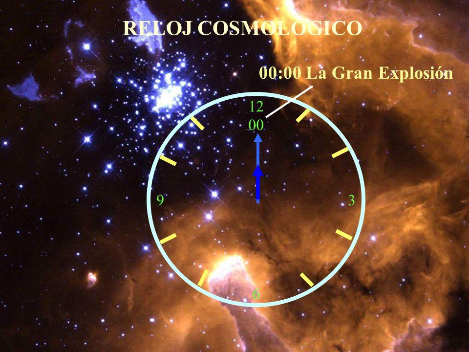 SINOPSIS DEL TIEMPO COMPARATIVO 24 Hrs.12 Hrs.1 Hr.1 Min.1 Seg. Reloj Cosmológico 1.5 x 10 10 7.5 X 10 9 6.25 X 10 8 1.04 X 10 7 1.7 X 10 5 170000 Año