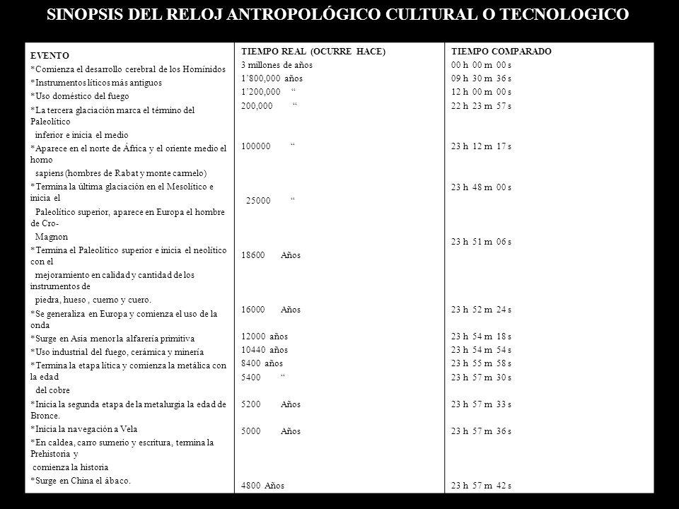 SINOPSIS DEL RELOJ ANTROPOLÓGICO CULTURAL O TECNOLOGICO EVENTO *Comienza el desarrollo cerebral de los Homínidos *Instrumentos líticos más antiguos *Uso doméstico del fuego *La tercera glaciación marca el término del Paleolítico inferior e inicia el medio *Aparece en el norte de África y el oriente medio el homo sapiens (hombres de Rabat y monte carmelo) *Termina la última glaciación en el Mesolítico e inicia el Paleolítico superior, aparece en Europa el hombre de Cro- Magnon *Termina el Paleolítico superior e inicia el neolítico con el mejoramiento en calidad y cantidad de los instrumentos de piedra, hueso, cuerno y cuero.