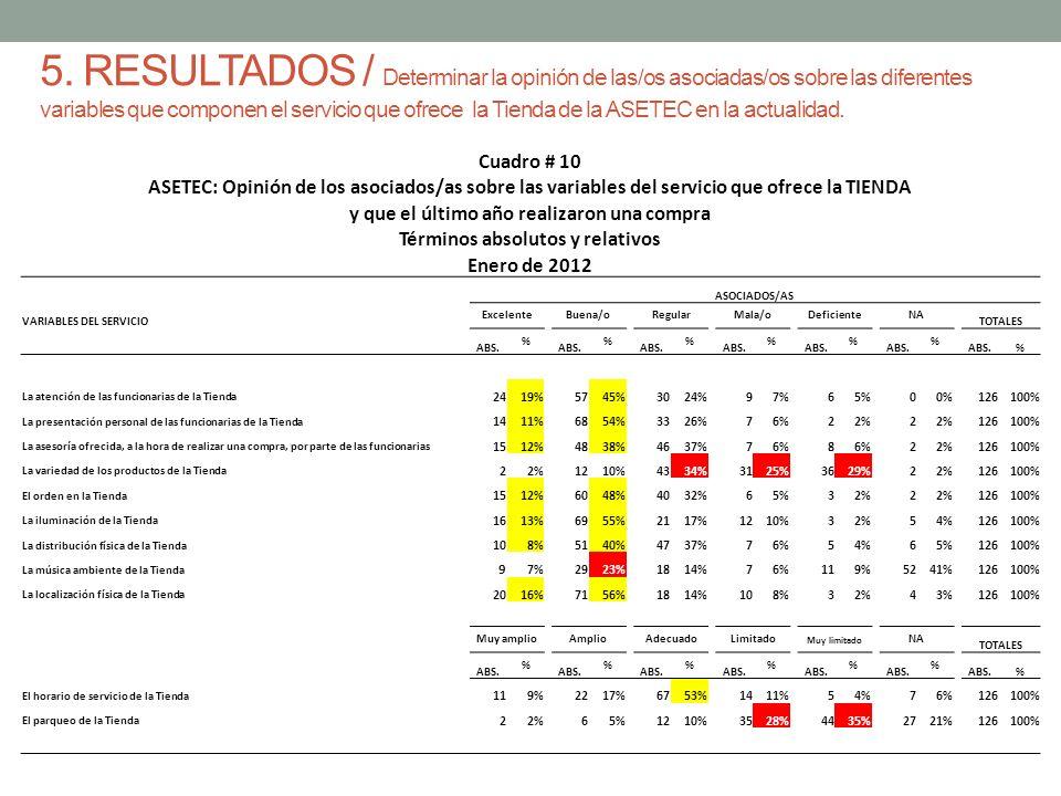 5. RESULTADOS / Determinar la opinión de las/os asociadas/os sobre las diferentes variables que componen el servicio que ofrece la Tienda de la ASETEC