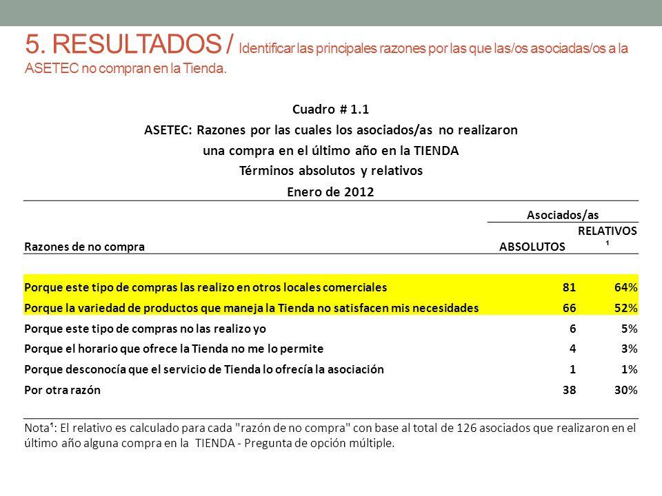 5. RESULTADOS / Identificar las principales razones por las que las/os asociadas/os a la ASETEC no compran en la Tienda. Cuadro # 1.1 ASETEC: Razones