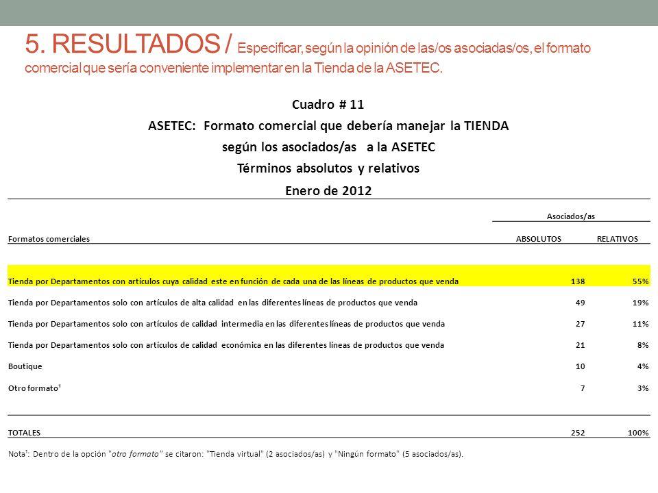 5. RESULTADOS / Especificar, según la opinión de las/os asociadas/os, el formato comercial que sería conveniente implementar en la Tienda de la ASETEC