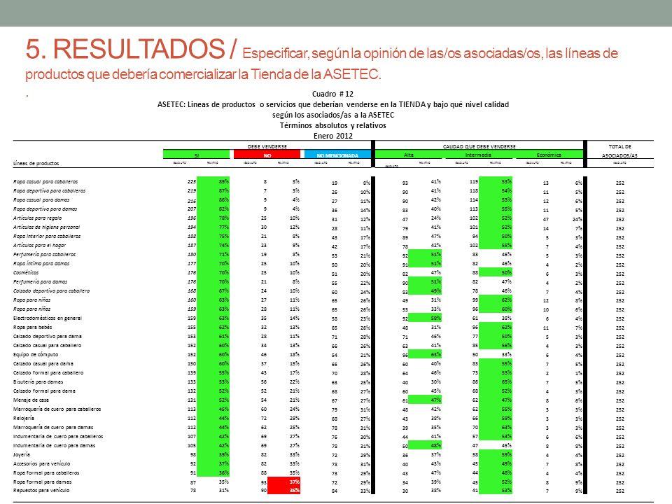 5. RESULTADOS / Especificar, según la opinión de las/os asociadas/os, las líneas de productos que debería comercializar la Tienda de la ASETEC.. Cuadr