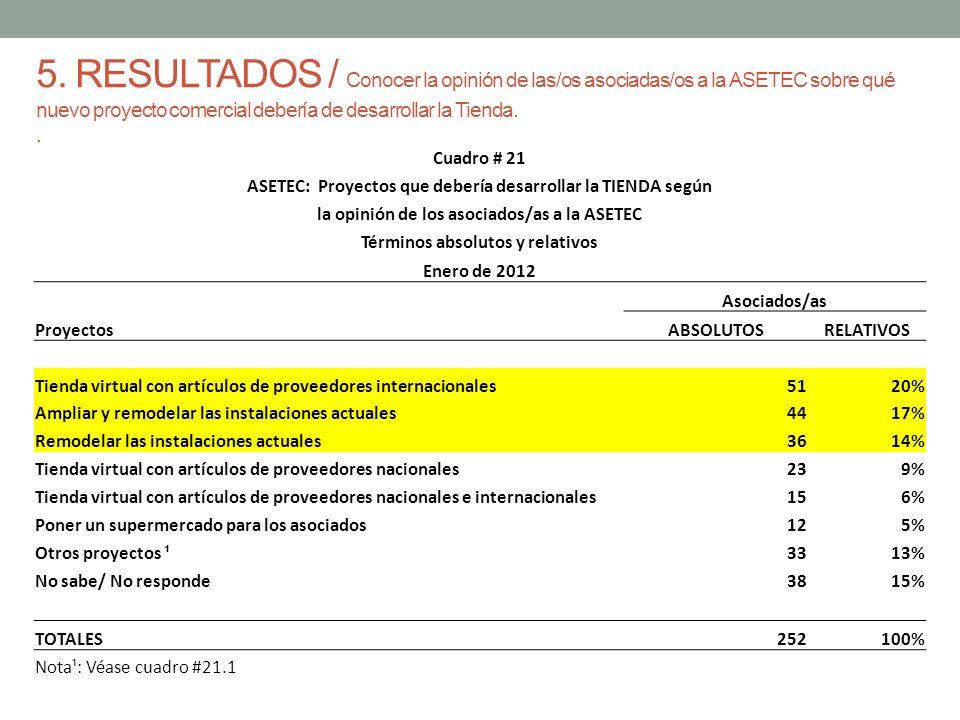 5. RESULTADOS / Conocer la opinión de las/os asociadas/os a la ASETEC sobre qué nuevo proyecto comercial debería de desarrollar la Tienda.. Cuadro # 2