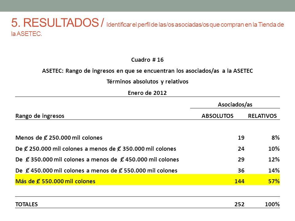 5. RESULTADOS / Identificar el perfil de las/os asociadas/os que compran en la Tienda de la ASETEC.
