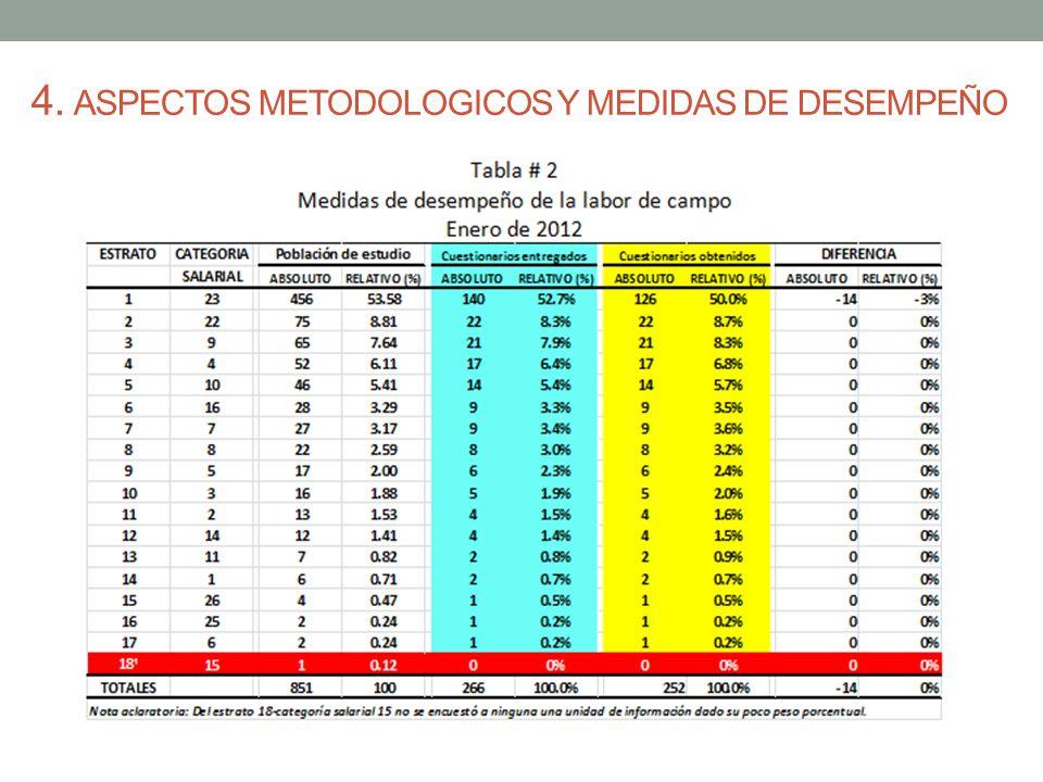 4. ASPECTOS METODOLOGICOS Y MEDIDAS DE DESEMPEÑO