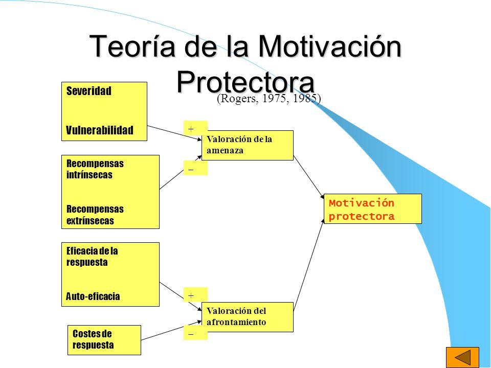 Teoría de la Motivación Protectora Severidad Vulnerabilidad Recompensas intrínsecas Recompensas extrínsecas Eficacia de la respuesta Auto-eficacia Cos