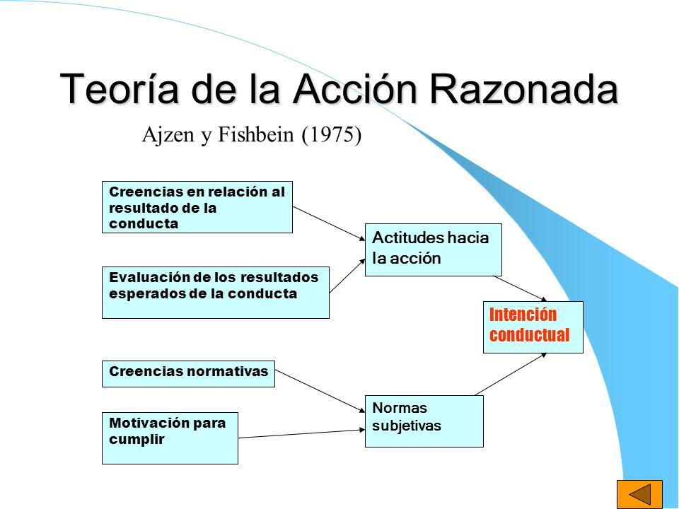 Teoría de la Acción Razonada Creencias en relación al resultado de la conducta Evaluación de los resultados esperados de la conducta Creencias normati