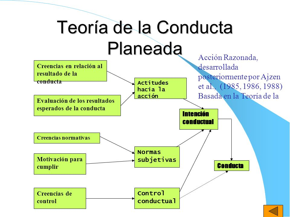 Teoría de la Conducta Planeada Creencias en relación al resultado de la conducta Evaluación de los resultados esperados de la conducta Creencias norma