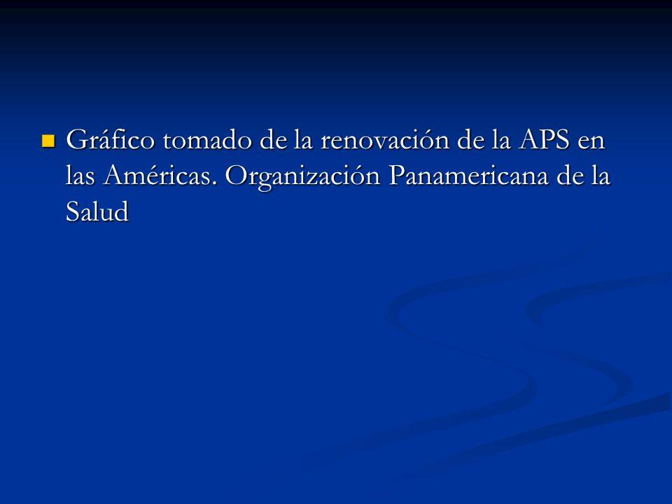 Gráfico tomado de la renovación de la APS en las Américas. Organización Panamericana de la Salud Gráfico tomado de la renovación de la APS en las Amér