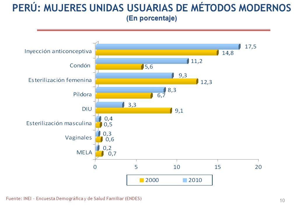 10 Fuente: INEI - Encuesta Demográfica y de Salud Familiar (ENDES) PERÚ: MUJERES UNIDAS USUARIAS DE MÉTODOS MODERNOS (En porcentaje)