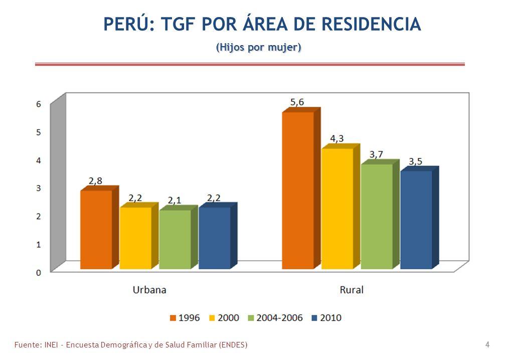 4 4 PERÚ: TGF POR ÁREA DE RESIDENCIA Fuente: INEI - Encuesta Demográfica y de Salud Familiar (ENDES) (Hijos por mujer)