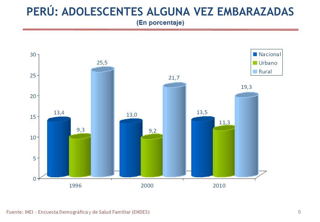 6 6 PERÚ: ADOLESCENTES ALGUNA VEZ EMBARAZADAS (En porcentaje) Fuente: INEI - Encuesta Demográfica y de Salud Familiar (ENDES)