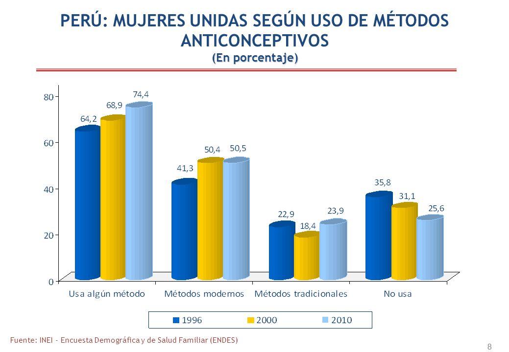 8 8 PERÚ: MUJERES UNIDAS SEGÚN USO DE MÉTODOS ANTICONCEPTIVOS (En porcentaje) Fuente: INEI - Encuesta Demográfica y de Salud Familiar (ENDES)