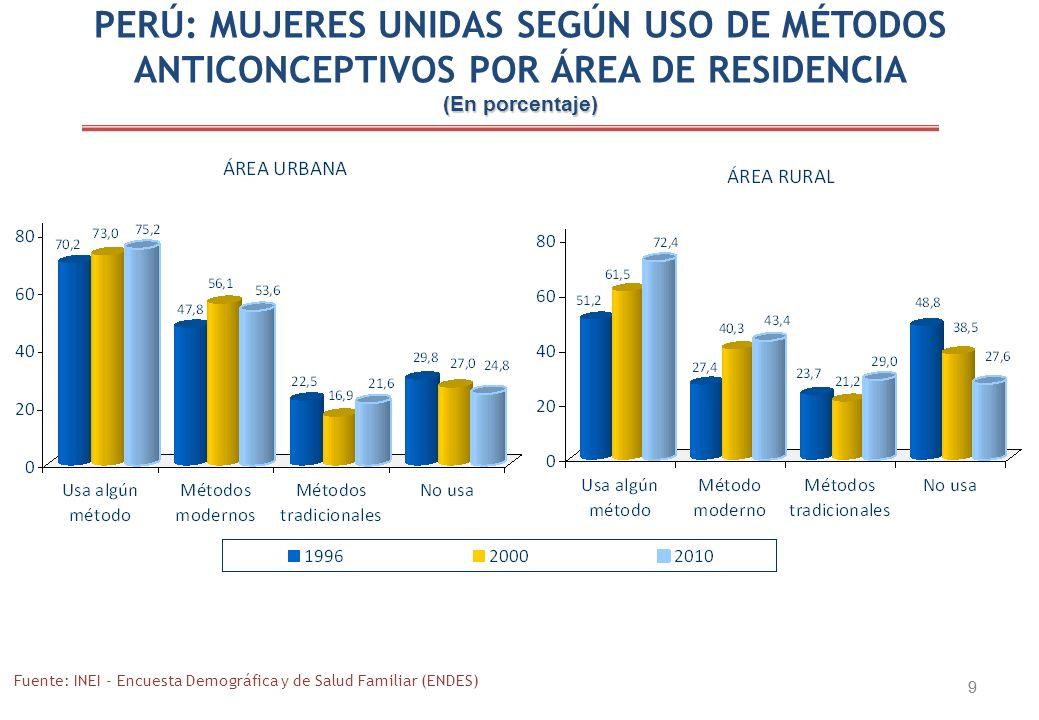 9 9 PERÚ: MUJERES UNIDAS SEGÚN USO DE MÉTODOS ANTICONCEPTIVOS POR ÁREA DE RESIDENCIA (En porcentaje) Fuente: INEI - Encuesta Demográfica y de Salud Familiar (ENDES)