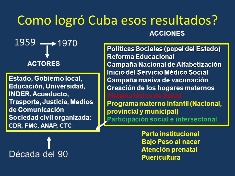Como logró Cuba esos resultados? 1959 1970 Década del 90 Políticas Sociales (papel del Estado) Reforma Educacional Campaña Nacional de Alfabetización
