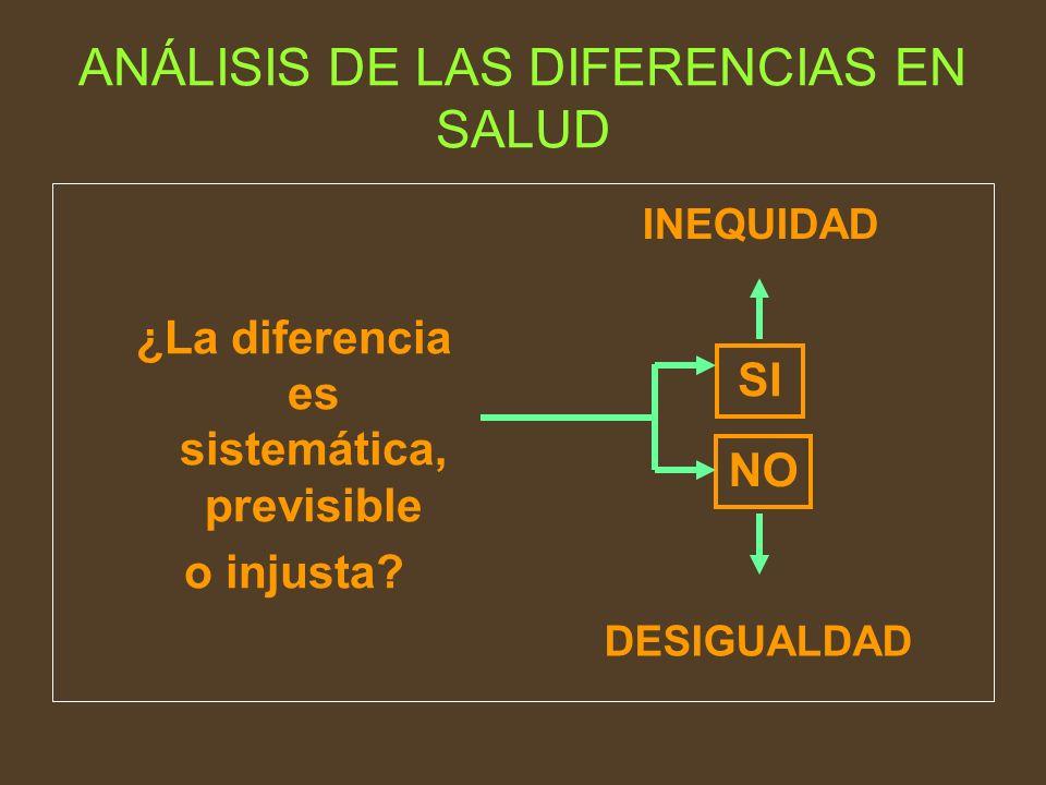 ANÁLISIS DE LAS DIFERENCIAS EN SALUD ¿La diferencia es sistemática, previsible o injusta? INEQUIDAD DESIGUALDAD SI NO