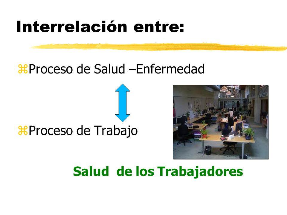 Interrelación entre: Proceso de Salud –Enfermedad Proceso de Trabajo Salud de los Trabajadores