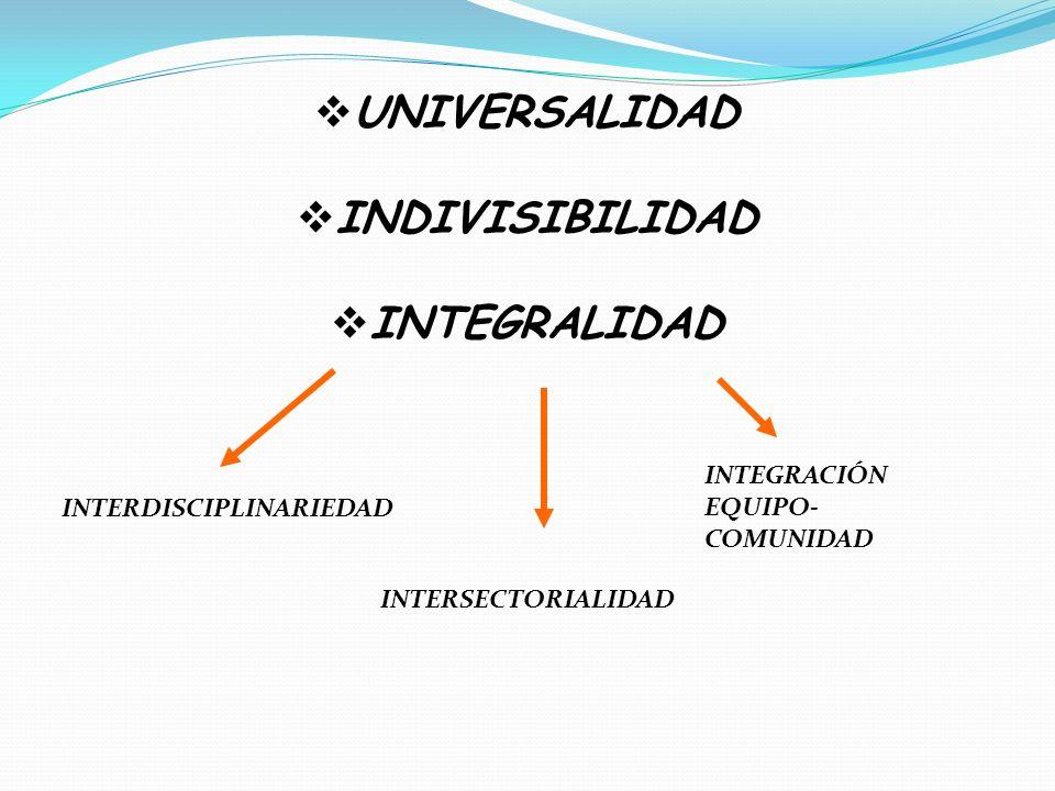 INTERDISCIPLINARIEDAD INTERSECTORIALIDAD INTEGRACIÓN EQUIPO- COMUNIDAD UNIVERSALIDAD INDIVISIBILIDAD INTEGRALIDAD