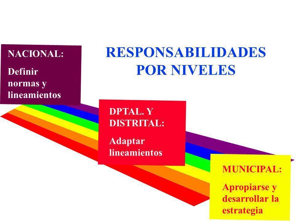 RESPONSABILIDADES POR NIVELES NACIONAL: Definir normas y lineamientos DPTAL. Y DISTRITAL: Adaptar lineamientos MUNICIPAL: Apropiarse y desarrollar la