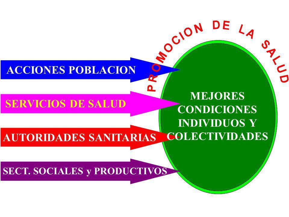MEJORES CONDICIONES INDIVIDUOS Y COLECTIVIDADES ACCIONES POBLACION SERVICIOS DE SALUD AUTORIDADES SANITARIAS SECT. SOCIALES y PRODUCTIVOS